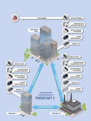 Системы контроля доступа ParsecNET